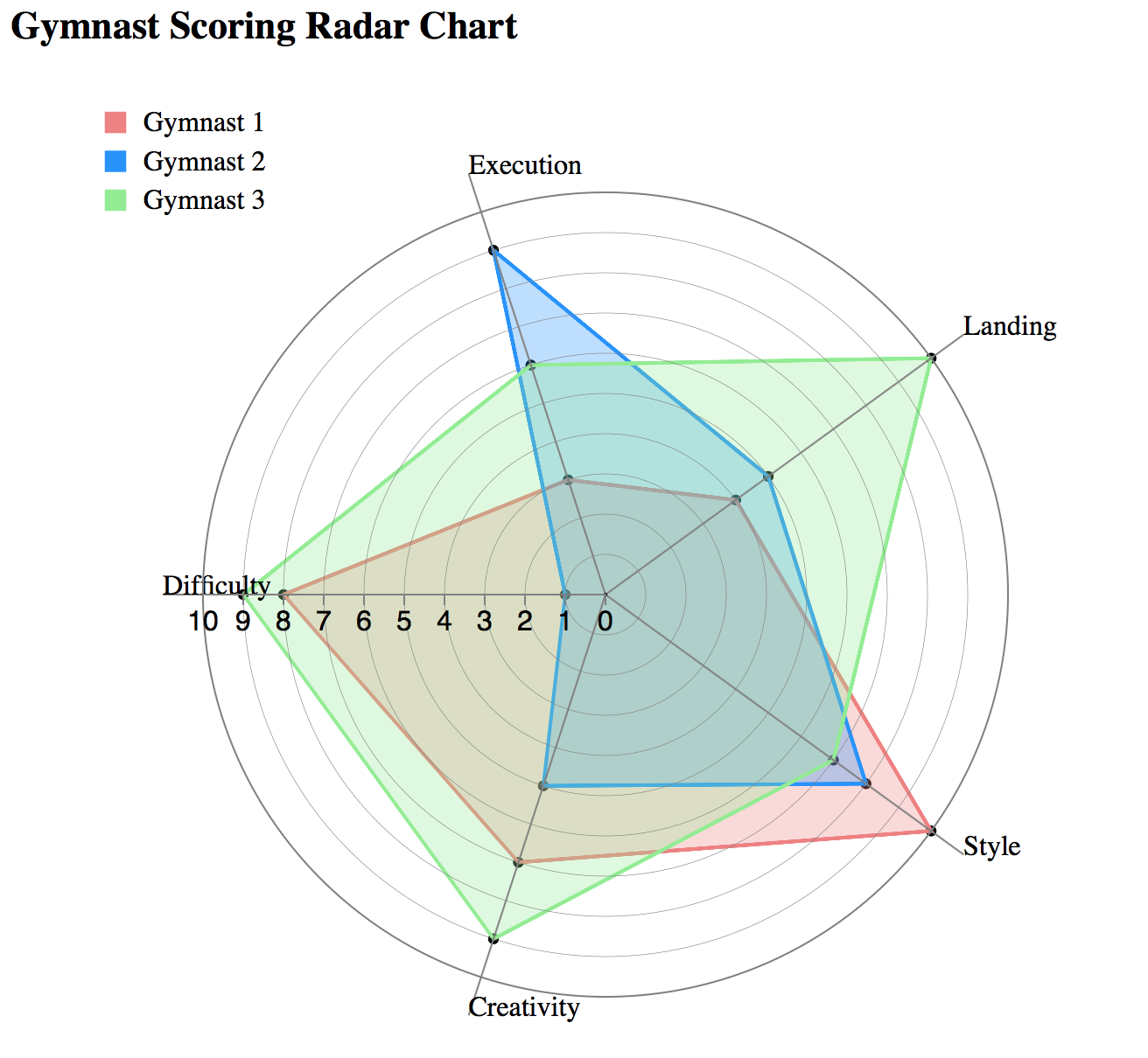 Radar chart ccuart Choice Image